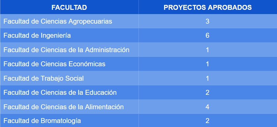 Cuadro_descriptivo_proyectos_aprobados