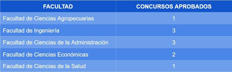Cuadro_descriptivo_concursos_aprobados